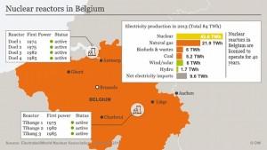 ベルギー国内の原発