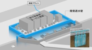 http://www.tepco.co.jp/decommision/planaction/landwardwall/index-j.htmlより