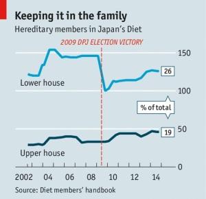 民主党政権交代を境とする世襲政治家の増減