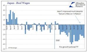 日本の実質賃金
